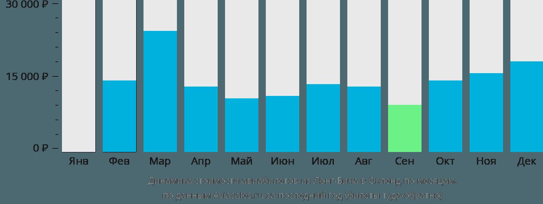 Динамика стоимости авиабилетов из Лонг-Бича в Окленд по месяцам