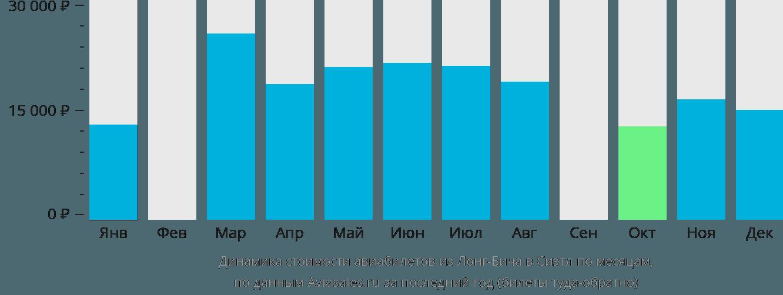 Динамика стоимости авиабилетов из Лонг-Бича в Сиэтл по месяцам