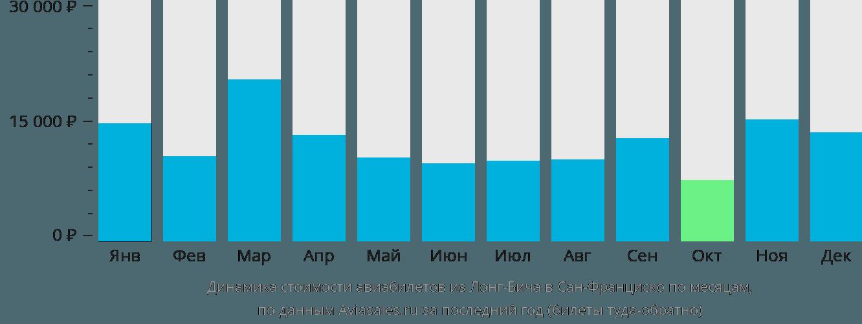 Динамика стоимости авиабилетов из Лонг-Бича в Сан-Франциско по месяцам
