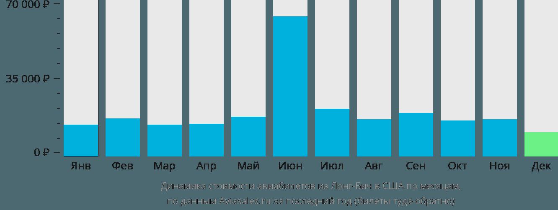 Динамика стоимости авиабилетов из Лонг-Бича в США по месяцам