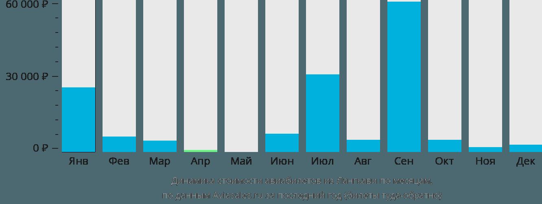 Динамика стоимости авиабилетов из Лангкави по месяцам