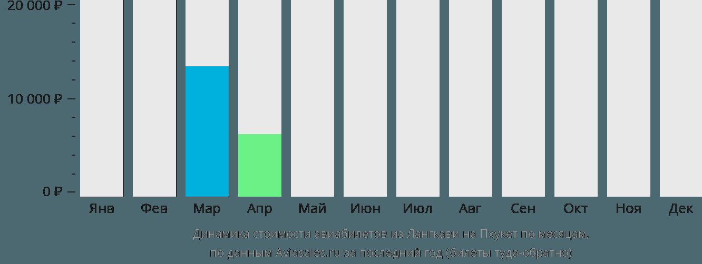 Динамика стоимости авиабилетов из Лангкави на Пхукет по месяцам