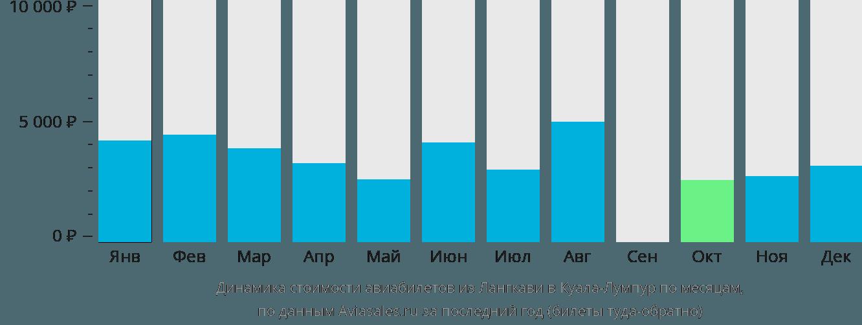 Динамика стоимости авиабилетов из Лангкави в Куала-Лумпур по месяцам
