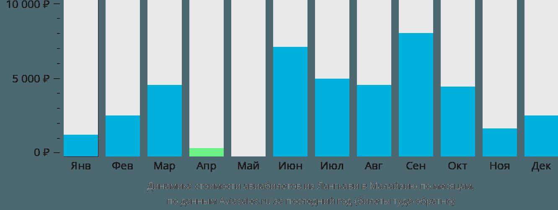 Динамика стоимости авиабилетов из Лангкави в Малайзию по месяцам