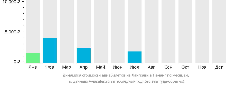 Динамика стоимости авиабилетов из Лангкави в Пенанг по месяцам
