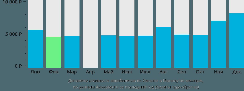 Динамика стоимости авиабилетов из Легаспи в Манилу по месяцам