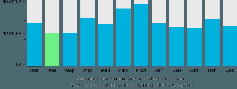 Динамика стоимости авиабилетов из Лахора по месяцам