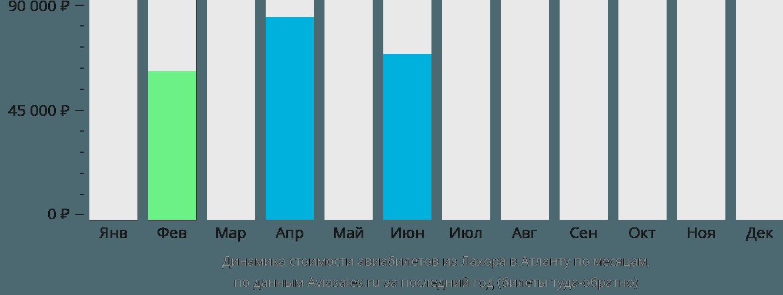 Динамика стоимости авиабилетов из Лахора в Атланту по месяцам