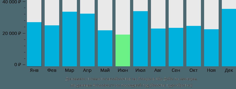 Динамика стоимости авиабилетов из Лахора в Абу-Даби по месяцам