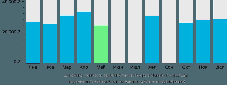 Динамика стоимости авиабилетов из Лахора в Манаму по месяцам
