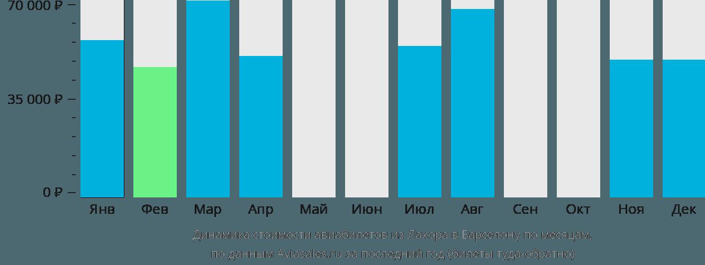 Динамика стоимости авиабилетов из Лахора в Барселону по месяцам