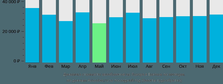 Динамика стоимости авиабилетов из Лахора в Бангкок по месяцам