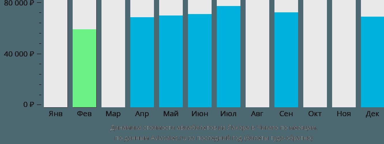 Динамика стоимости авиабилетов из Лахора в Чикаго по месяцам