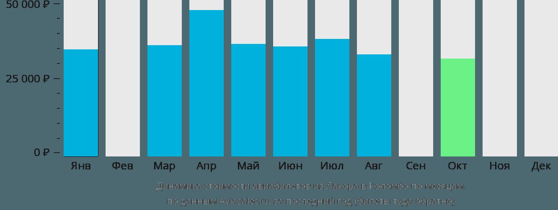 Динамика стоимости авиабилетов из Лахора в Коломбо по месяцам
