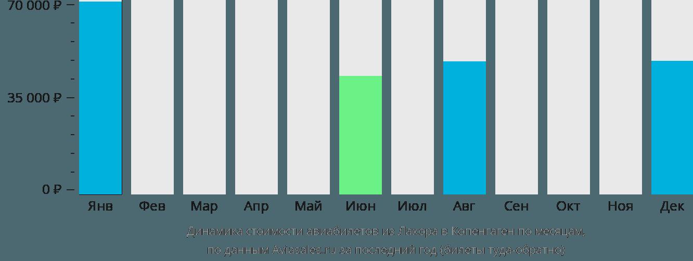 Динамика стоимости авиабилетов из Лахора в Копенгаген по месяцам