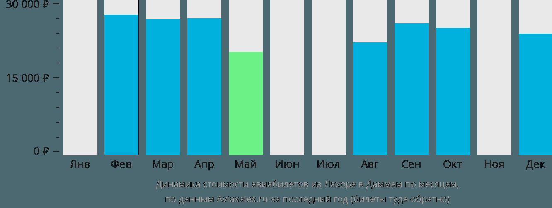 Динамика стоимости авиабилетов из Лахора в Даммам по месяцам