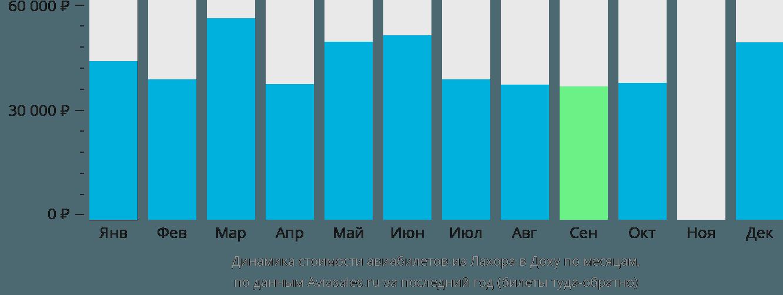 Динамика стоимости авиабилетов из Лахора в Доху по месяцам