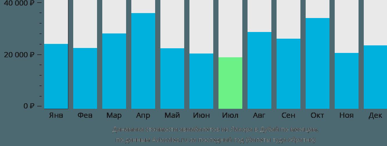 Динамика стоимости авиабилетов из Лахора в Дубай по месяцам