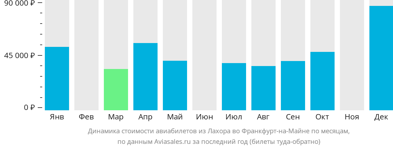 Динамика стоимости авиабилетов из Лахора во Франкфурт-на-Майне по месяцам
