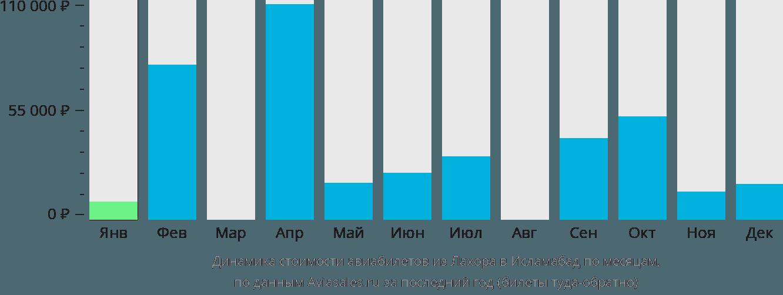 Динамика стоимости авиабилетов из Лахора в Исламабад по месяцам