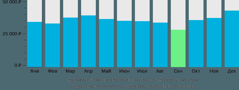 Динамика стоимости авиабилетов из Лахора в Джидду по месяцам