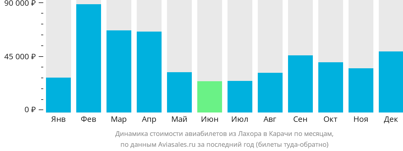 Динамика стоимости авиабилетов из Лахора в Карачи по месяцам