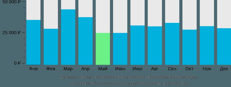 Динамика стоимости авиабилетов из Лахора в Куала-Лумпур по месяцам