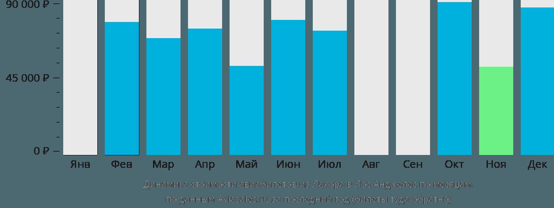 Динамика стоимости авиабилетов из Лахора в Лос-Анджелес по месяцам