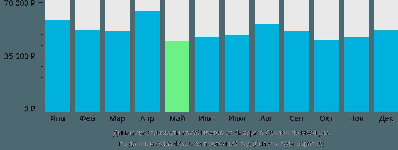 Динамика стоимости авиабилетов из Лахора в Лондон по месяцам