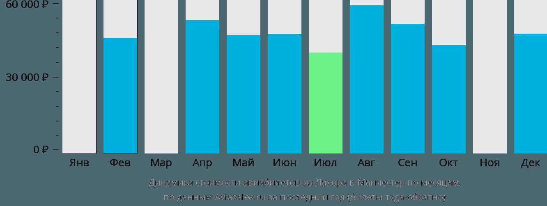 Динамика стоимости авиабилетов из Лахора в Манчестер по месяцам