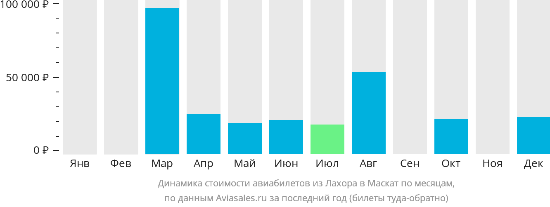 Динамика стоимости авиабилетов из Лахора в Маскат по месяцам