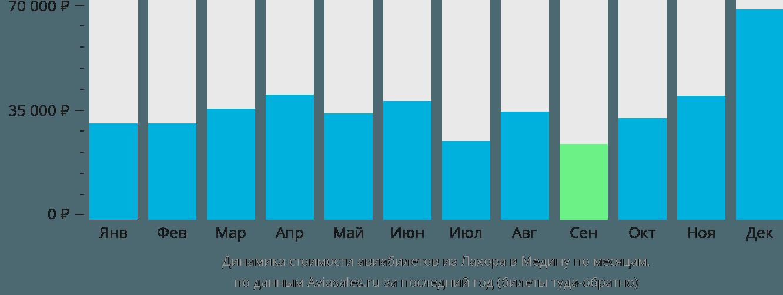 Динамика стоимости авиабилетов из Лахора в Медину по месяцам