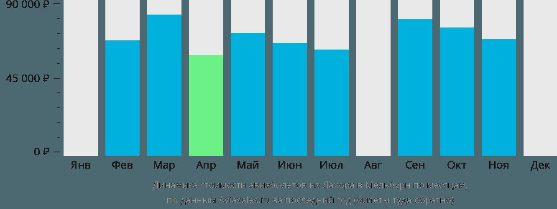 Динамика стоимости авиабилетов из Лахора в Мельбурн по месяцам