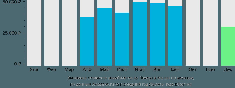 Динамика стоимости авиабилетов из Лахора в Милан по месяцам