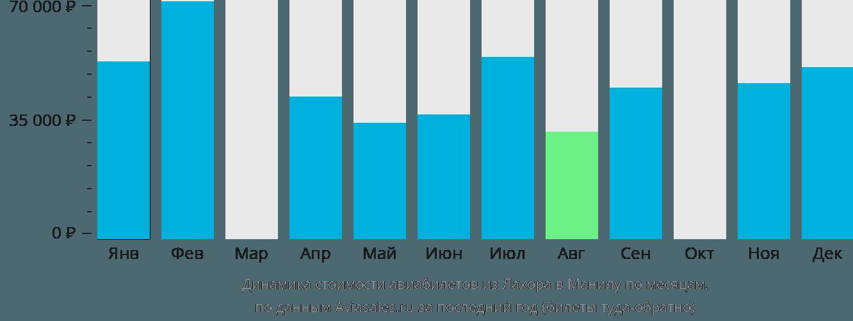 Динамика стоимости авиабилетов из Лахора в Манилу по месяцам