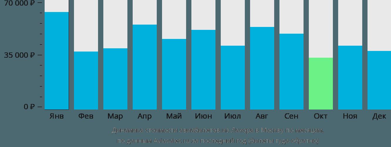 Динамика стоимости авиабилетов из Лахора в Москву по месяцам