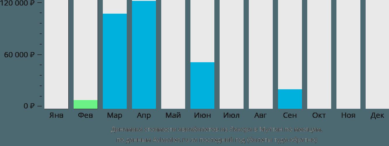 Динамика стоимости авиабилетов из Лахора в Мултан по месяцам