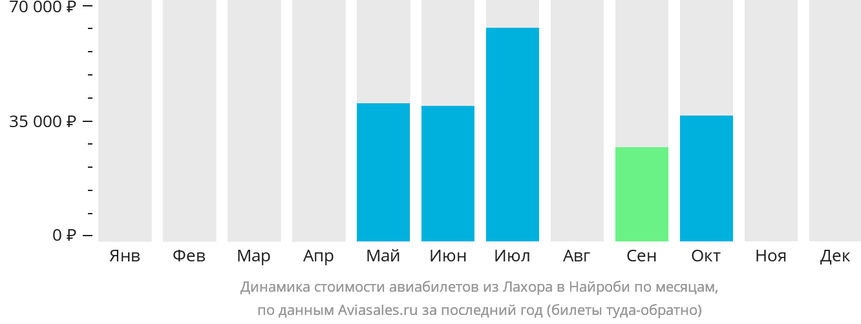 Динамика стоимости авиабилетов из Лахора в Найроби по месяцам