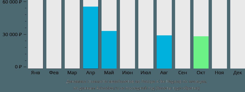 Динамика стоимости авиабилетов из Лахора в Эн-Наджаф по месяцам