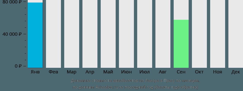 Динамика стоимости авиабилетов из Лахора в Прагу по месяцам