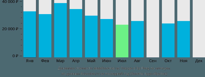 Динамика стоимости авиабилетов из Лахора в Эр-Рияд по месяцам