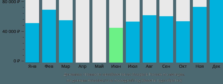 Динамика стоимости авиабилетов из Лахора в Россию по месяцам