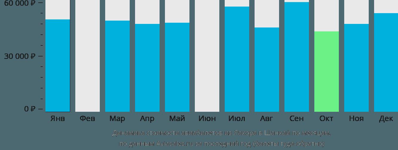 Динамика стоимости авиабилетов из Лахора в Шанхай по месяцам