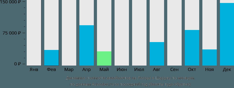 Динамика стоимости авиабилетов из Лахора в Шарджу по месяцам