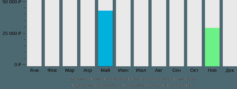 Динамика стоимости авиабилетов из Лахора в Суккур по месяцам