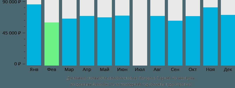 Динамика стоимости авиабилетов из Лахора в Сидней по месяцам