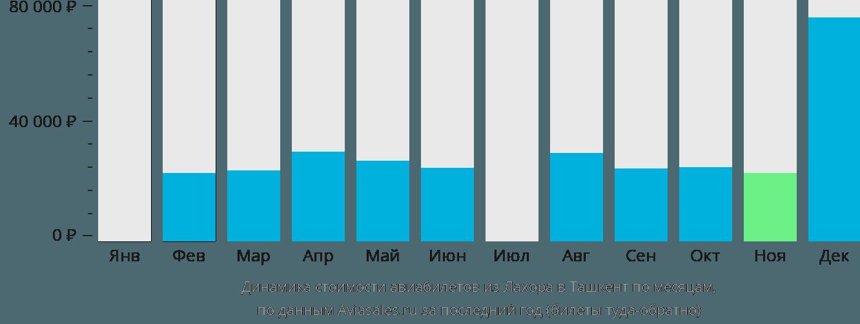 Динамика стоимости авиабилетов из Лахора в Ташкент по месяцам