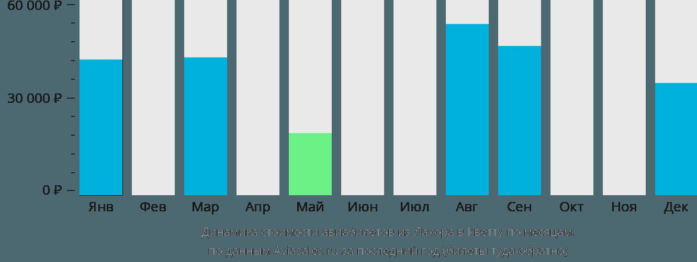 Динамика стоимости авиабилетов из Лахора в Кветту по месяцам