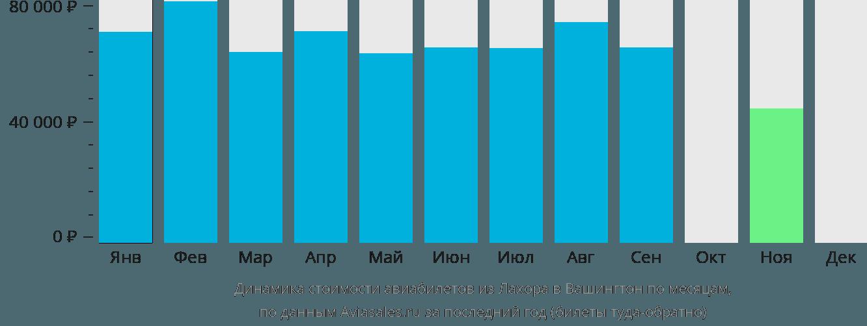 Динамика стоимости авиабилетов из Лахора в Вашингтон по месяцам
