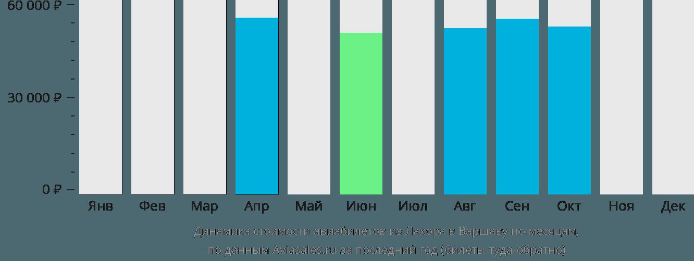 Динамика стоимости авиабилетов из Лахора в Варшаву по месяцам